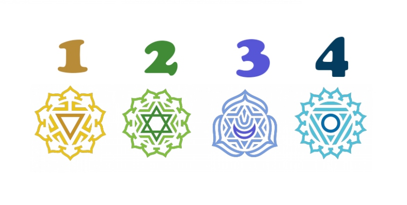 Select one of the chakras and get Free Advice about yourself